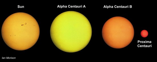 The three stars of Alpha Centauri and our Sun for comparison.