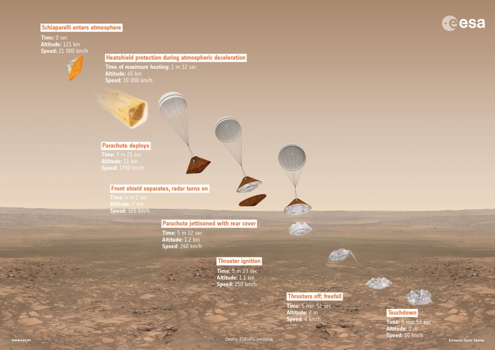 exomars_2016_schiaparelli_descent_sequence